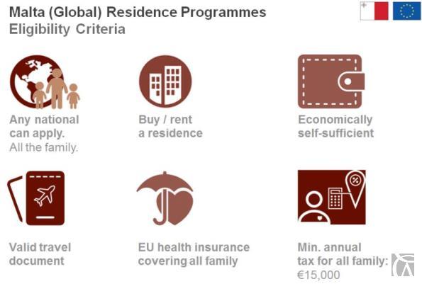 Malta Global Residence Programme