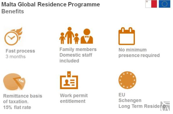 Malta Global Residence Permit